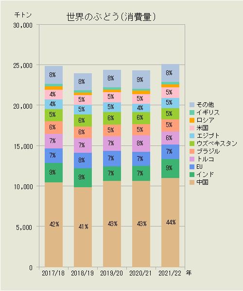 ぶどう の 収穫 量 ランキング