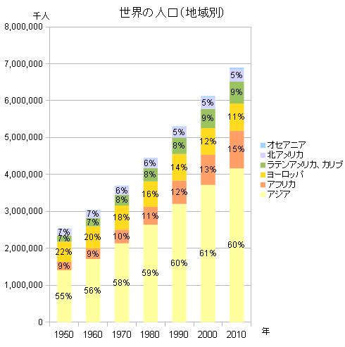 人口 世界 2020 の ランキング